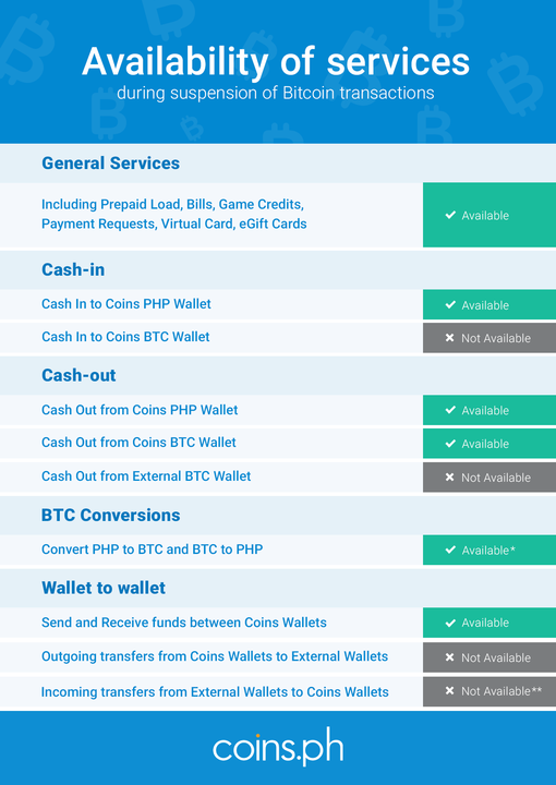 What Coins.ph services are available during the Bitcoin Fork?